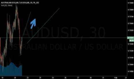 AUDUSD: AUDUSD will predict long
