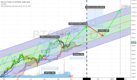 BTCUSD: For Fun!  BTC to $13,000 by Jan-10-2018