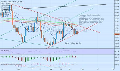 GBPUSD: GBP/USD - Bearish, symmetrical triangle (broken) within d-wedge