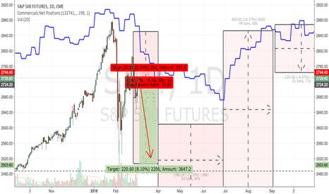SP1!: S&P 500 : Going short now