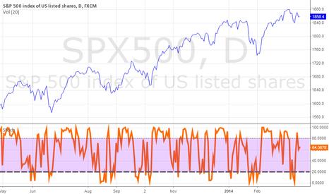 SPX500: spx2