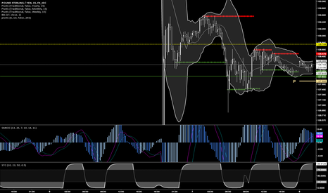 GBPJPY: LONG GJ from 128.11 to 128.40/50