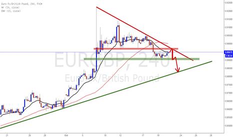 EURGBP: EURGBP short plan