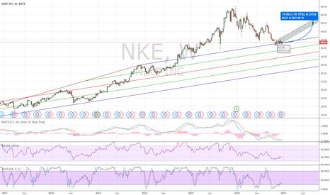 NKE: NKE Long Due To Rebound