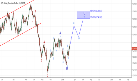 USDCAD: USDCAD - Wave Count