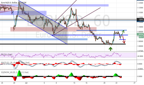 EURUSD: Analysis and forecasts for EUR / USD pair on 07.23.15