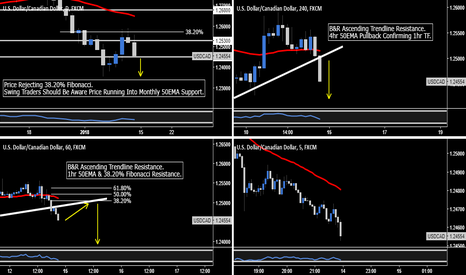 USDCAD: USD.CAD - Day Trading Short Opportunity
