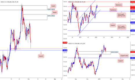 XAUUSD: Tech outlook and review on XAU/USD...