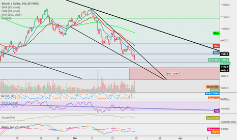 BTCUSD: Bulls Showing early Signals! Load UP!