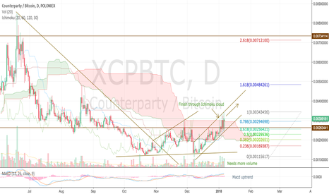 XCPBTC: Counterparty XCP running very strong upwards trend