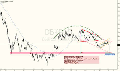 DBKD: Deutsche Bank is a textbook short