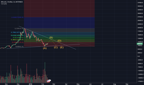 BTCUSD: BTC to Consolidate until Late March. Get Ready for liftoff.