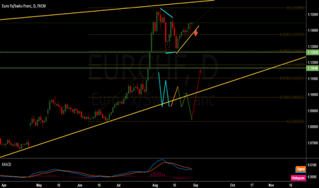 EURCHF: EUR/CHF correction not over
