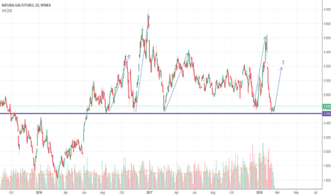 NG1!: Natural Gas most likely bounce off the well established support