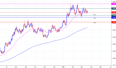 EURUSD: EURUSD Update Opinion!