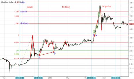 BTCUSD: Фрактальный анализ на рынке криптовалют