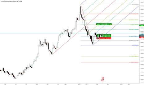 USDCAD: USDCAD Buy after retracement
