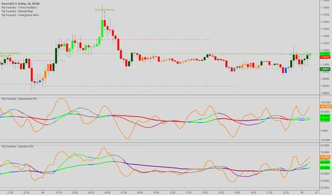EURUSD: Euro Looks Bullish