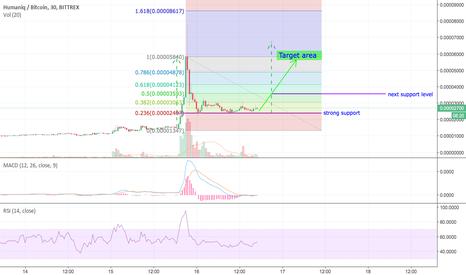 HMQBTC: HMQ / Humaniq looking good, potential 100% profit ahead!