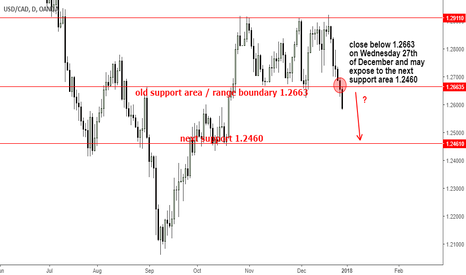 USDCAD: USDCAD - are bears coming back to claim 1.2460?