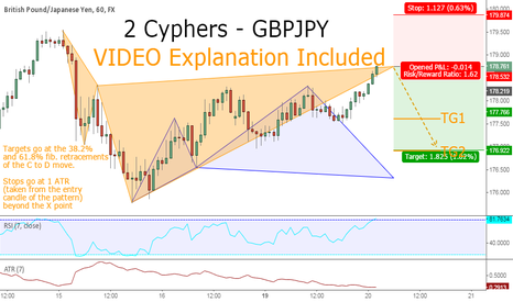 GBPJPY: Two Cyphers - VIDEO Included