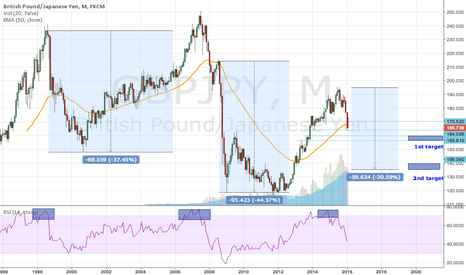GBPJPY: GBPJPY possibility to hit 150 in 2016?