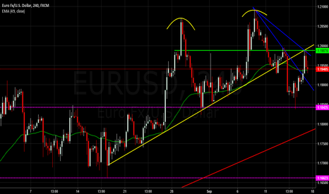EURUSD: $EURUSD - SHORT Double Top