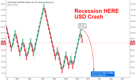 DXY: RECESSION IS HERE - USD CRASH