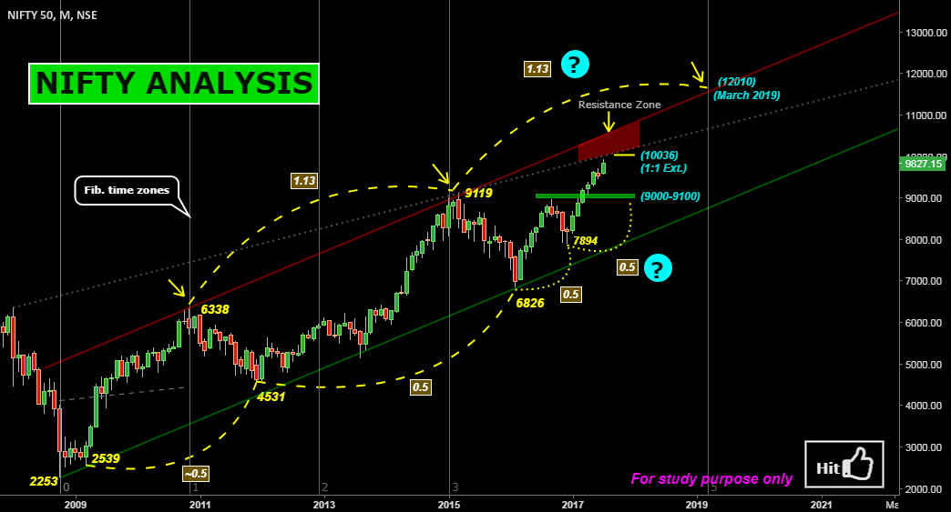 NIFTY ANALYSIS