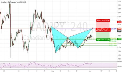 CADJPY: Bear BAT When market opens