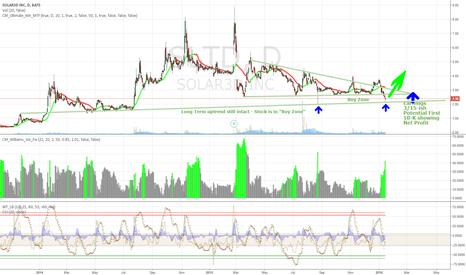 SLTD: SLTD bounced off long term support