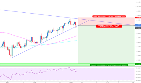 EURCHF: EURCHF 4HR SELL OFF