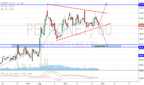 PETRONET: Petronet - Symmetrical Triangle Formation (Close to Breakout)