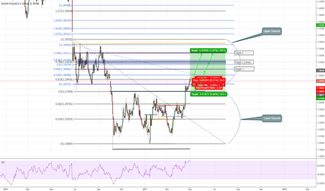 GBPUSD: Decision Point on GBPUSD (360+ Pips)