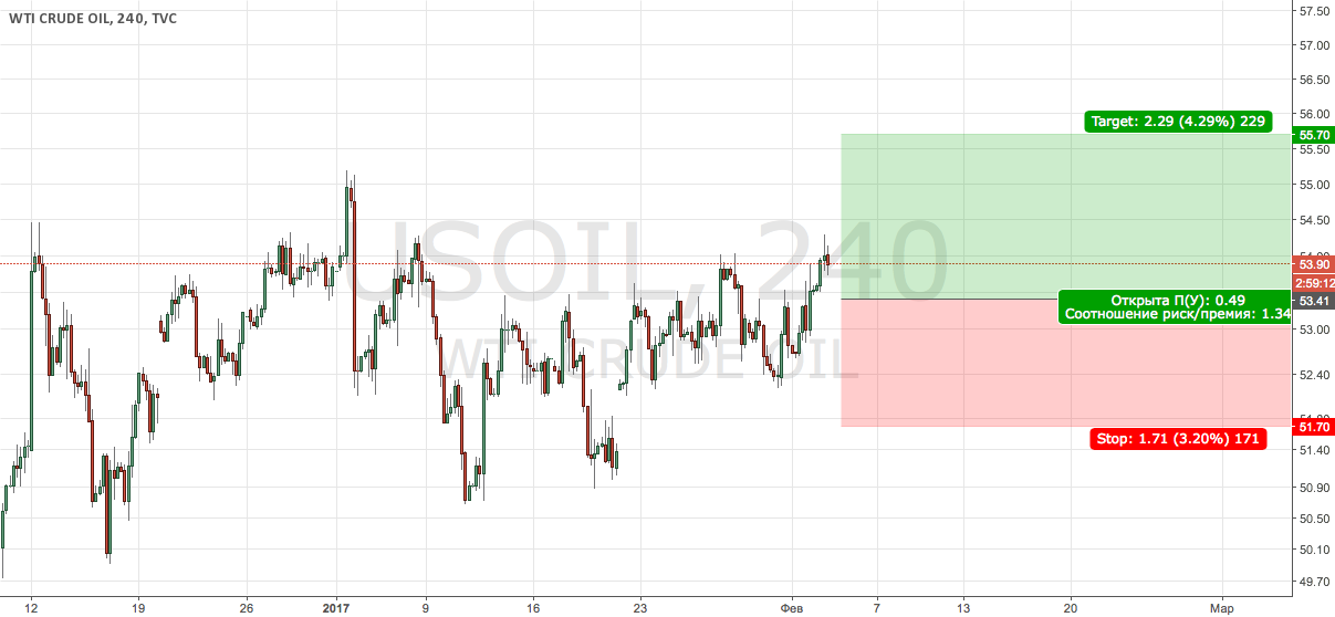 USOIL Buy (отложка)