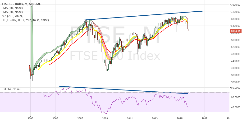 FTSE bearish RSI divergence monthly