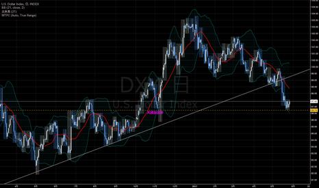 DXY: ドルインデックスから考える