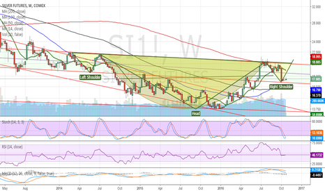 SI1!: Silver rounding bottom plus possible Inverted H&S pattern