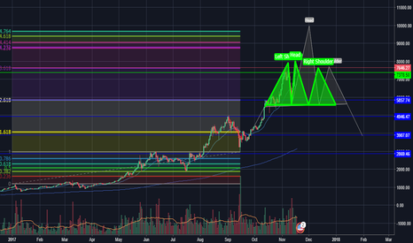 BTCUSD: will be head and shoulders