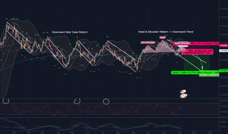 USDJPY: USD/JPY Downward Pattern Trends