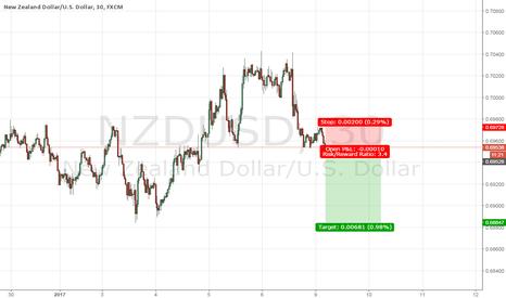 NZDUSD: nu sell