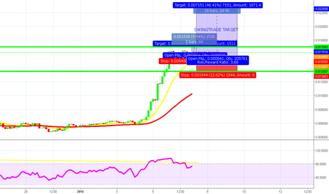 BCNUSD: BCN DAYTRADE, AND SWINGTRADE PRICE PREDICTIONS AND TARGETS