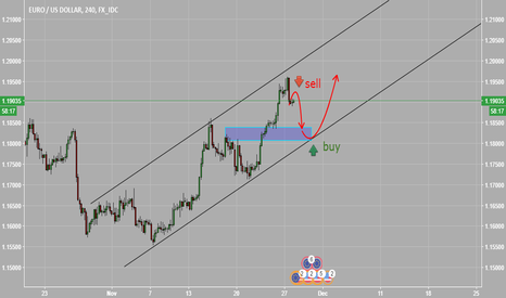 EURUSD: planning for sell and buy EURUSD