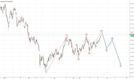 RTSI: RTS waves - short