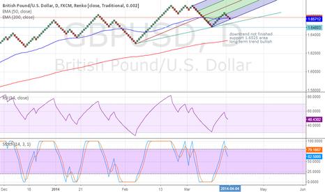 GBPUSD: GBPUSD Long term up trend.
