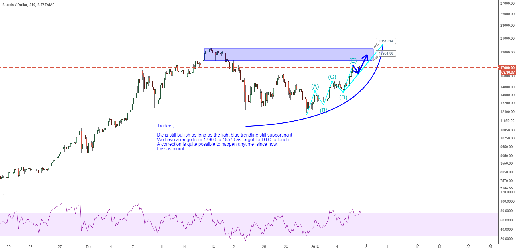 BTCUSD:A correction is quite possible to happen anytime
