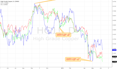 HG1!: Copper price is heading to 2.9.