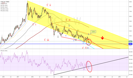 GC1!: All counts already  finished  at last week  RSI divergence