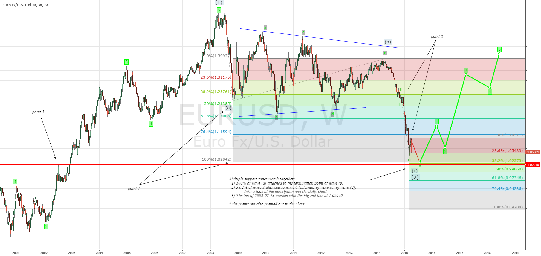 Week5: EURUSD will rise