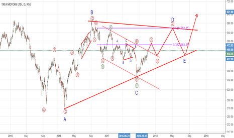 TATAMOTORS: Completing wave a of D of a multiyear triangle AT 483 ?